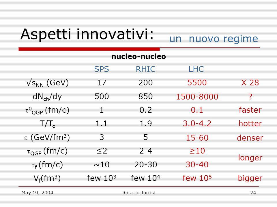 May 19, 2004Rosario Turrisi24 Aspetti innovativi: un nuovo regime SPSRHICLHC s NN (GeV)17200 dN ch /dy500850 0 QGP (fm/c) 10.2 T/T c 1.11.9 (GeV/fm 3 ) 35 QGP (fm/c) 22-4 f (fm/c) ~1020-30 V f (fm 3 )few 10 3 few 10 4 few 10 5 bigger 5500X 28 1500-8000.