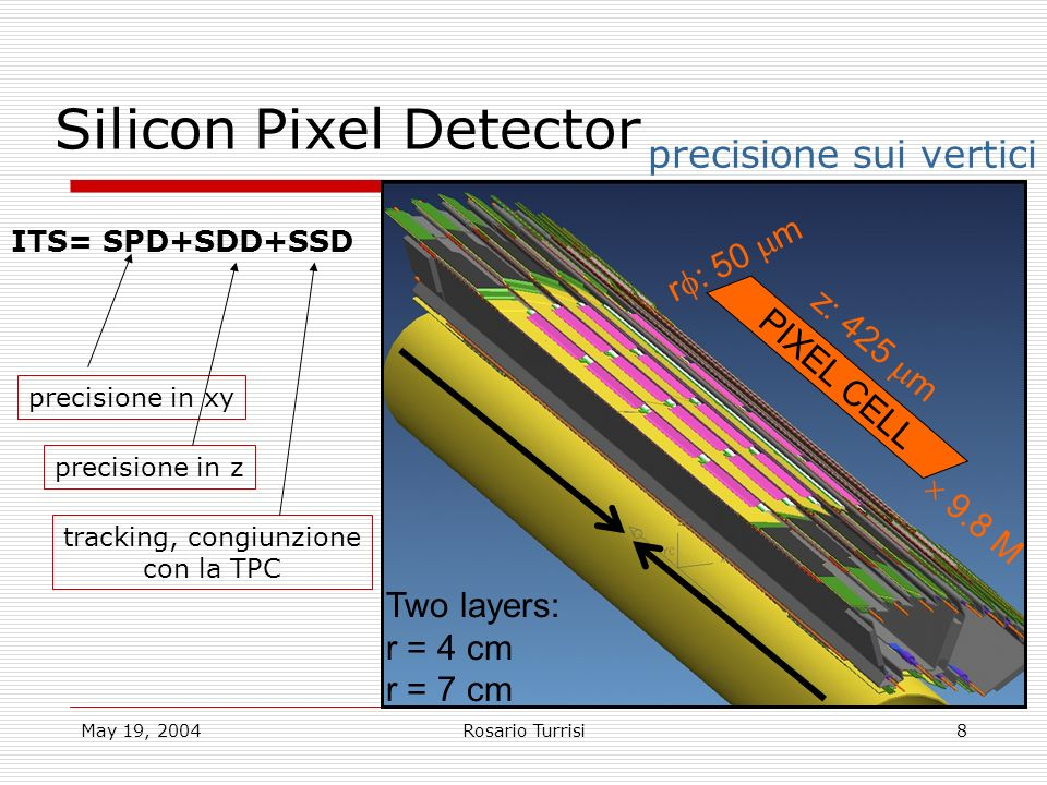 May 19, 2004Rosario Turrisi8 PIXEL CELL z: 425 m r : 50 m Two layers: r = 4 cm r = 7 cm 9.8 M Silicon Pixel Detector precisione sui vertici ITS= SPD+S