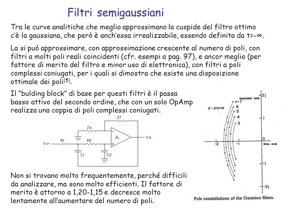 101 Filtri semigaussiani Tra le curve analitiche che meglio approssimano la cuspide del filtro ottimo cè la gaussiana, che però è anchessa irrealizzab