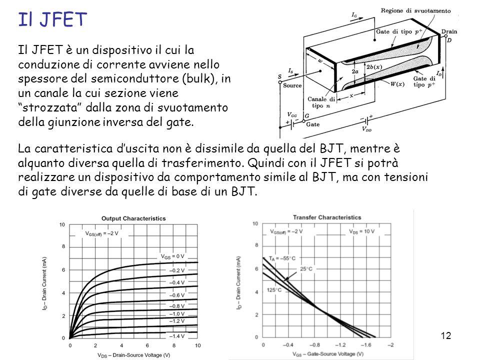 12 Il JFET è un dispositivo il cui la conduzione di corrente avviene nello spessore del semiconduttore (bulk), in un canale la cui sezione viene stroz
