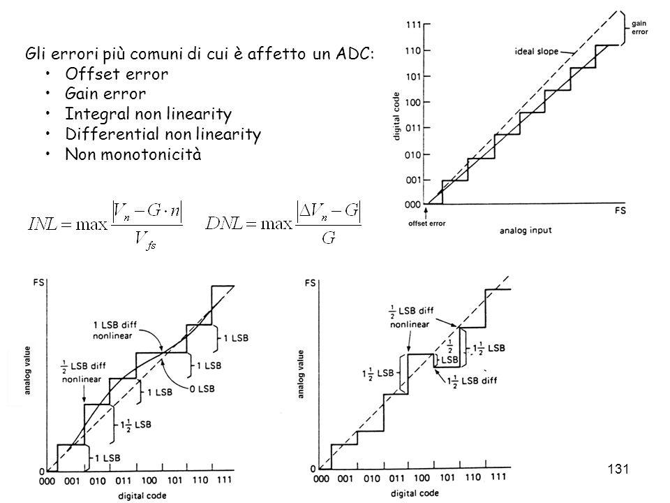 131 Gli errori più comuni di cui è affetto un ADC: Offset error Gain error Integral non linearity Differential non linearity Non monotonicità