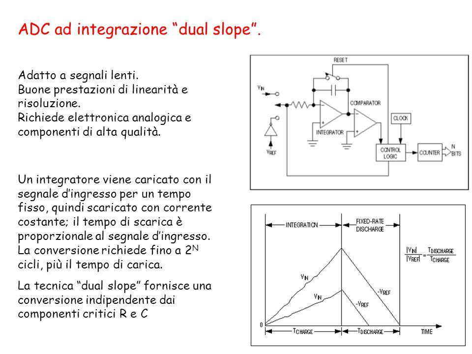 133 ADC ad integrazione dual slope. Un integratore viene caricato con il segnale dingresso per un tempo fisso, quindi scaricato con corrente costante;
