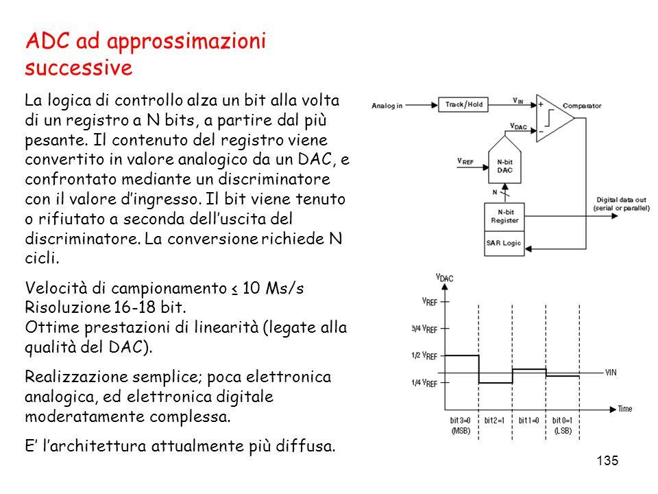 135 ADC ad approssimazioni successive La logica di controllo alza un bit alla volta di un registro a N bits, a partire dal più pesante. Il contenuto d