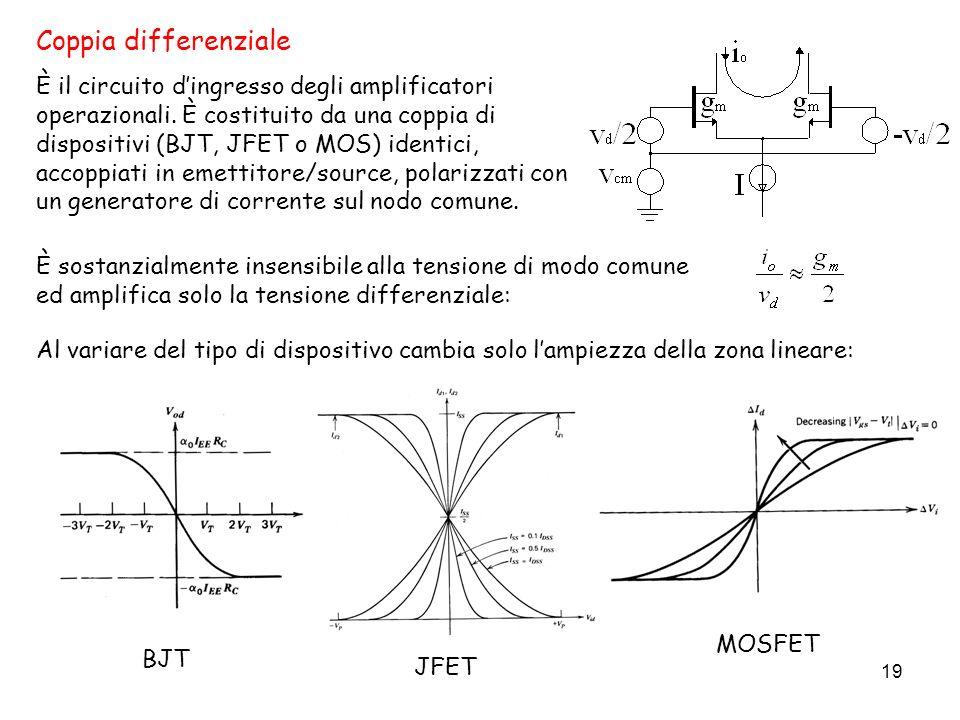 19 Coppia differenziale È il circuito dingresso degli amplificatori operazionali. È costituito da una coppia di dispositivi (BJT, JFET o MOS) identici