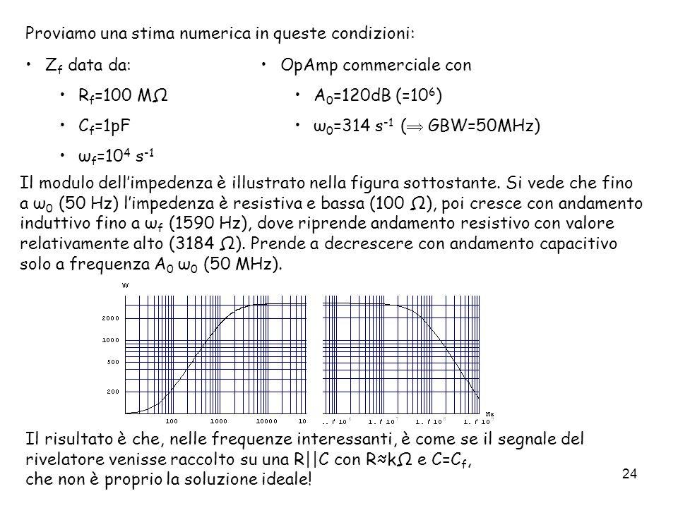 24 Proviamo una stima numerica in queste condizioni: Il modulo dellimpedenza è illustrato nella figura sottostante. Si vede che fino a ω 0 (50 Hz) lim