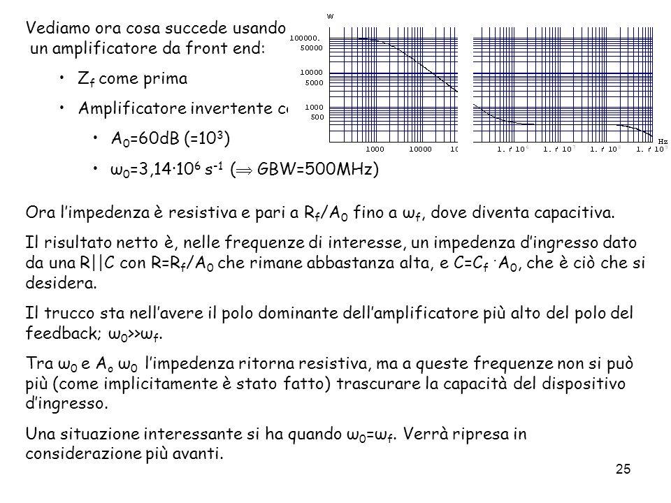 25 Vediamo ora cosa succede usando un amplificatore da front end: Z f come prima Amplificatore invertente con A 0 =60dB (=10 3 ) ω 0 =3,14·10 6 s -1 (