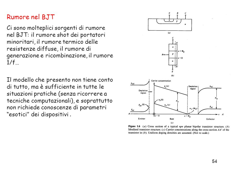 54 Rumore nel BJT Ci sono molteplici sorgenti di rumore nel BJT: il rumore shot dei portatori minoritari, il rumore termico delle resistenze diffuse,