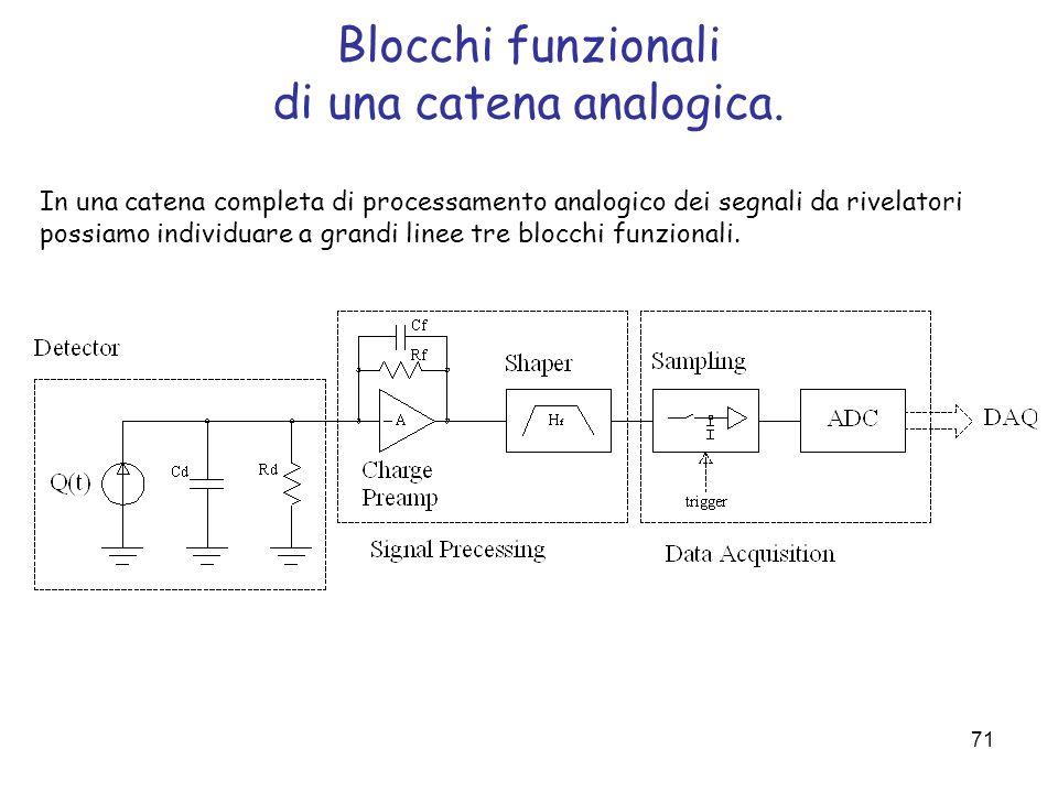 71 Blocchi funzionali di una catena analogica. In una catena completa di processamento analogico dei segnali da rivelatori possiamo individuare a gran