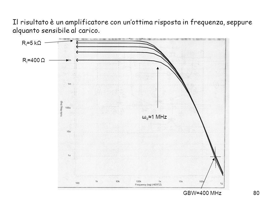 80 Il risultato è un amplificatore con unottima risposta in frequenza, seppure alquanto sensibile al carico. R l =400 Ω R l =5 kΩ GBW=400 MHz ω o1 MHz