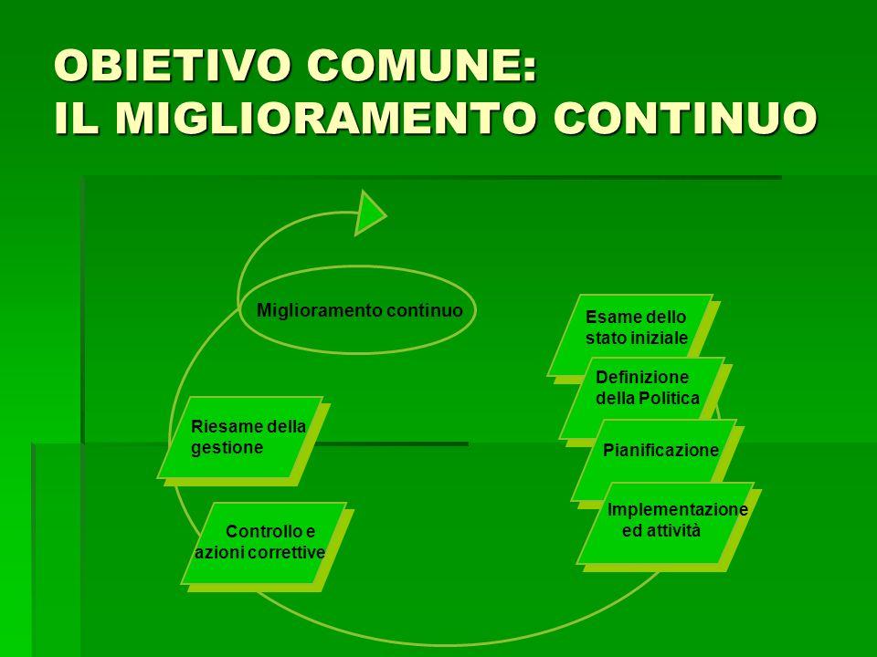 Riesame della gestione Controllo e azioni correttive Esame dello stato iniziale Definizione della Politica Pianificazione Implementazione ed attività