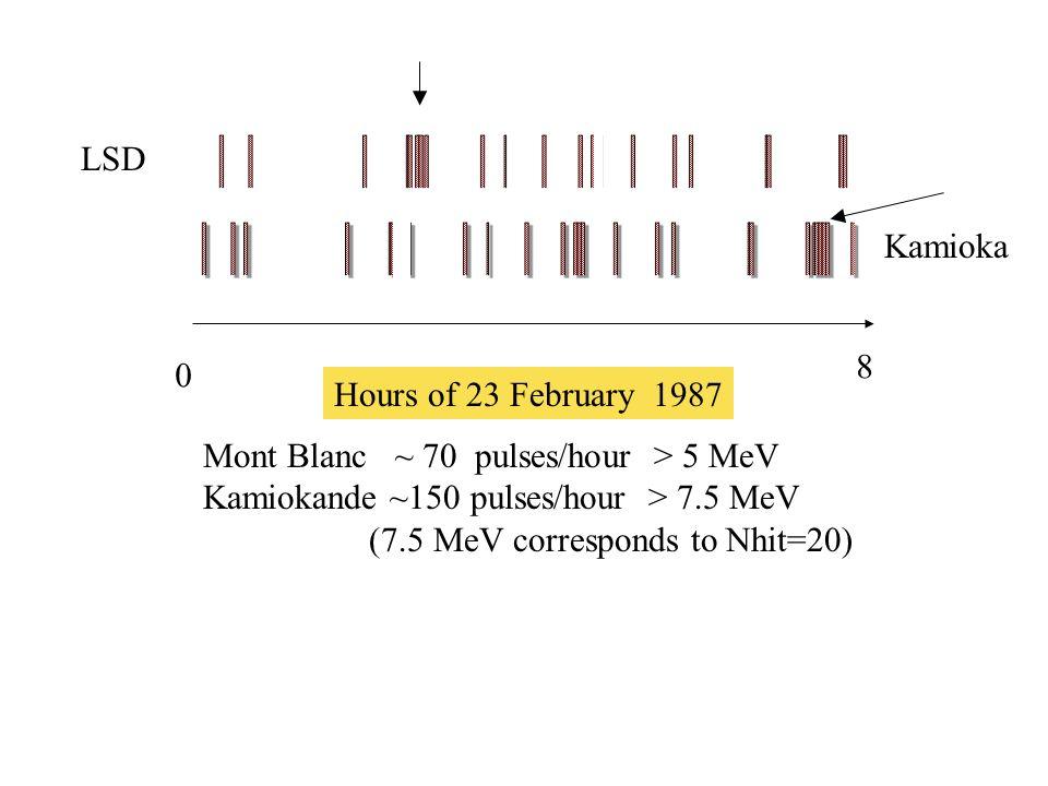Hours of 23 February 1987 Mont Blanc ~ 70 pulses/hour > 5 MeV Kamiokande ~150 pulses/hour > 7.5 MeV (7.5 MeV corresponds to Nhit=20) 0 8 LSD Kamioka