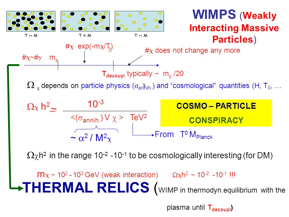 WIMPS (Weakly Interacting Massive Particles) # ~# m # exp(-m /T) # does not change any more T decoupl.
