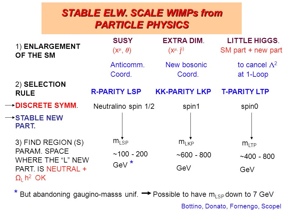 STABLE ELW. SCALE WIMPs from PARTICLE PHYSICS 1) ENLARGEMENT OF THE SM SUSY EXTRA DIM.