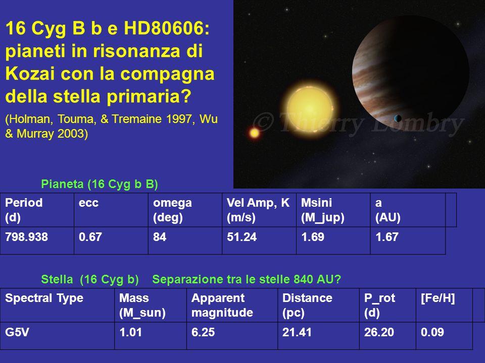 Period (d) eccomega (deg) Vel Amp, K (m/s) Msini (M_jup) a (AU) 798.9380.678451.241.691.67 Spectral TypeMass (M_sun) Apparent magnitude Distance (pc)