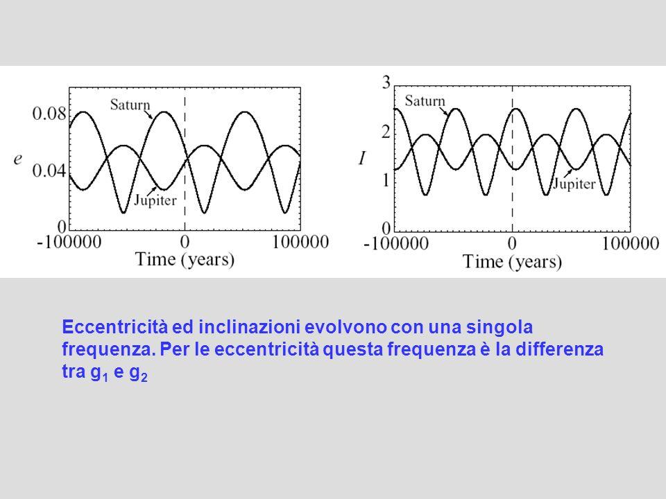 Eccentricità ed inclinazioni evolvono con una singola frequenza. Per le eccentricità questa frequenza è la differenza tra g 1 e g 2