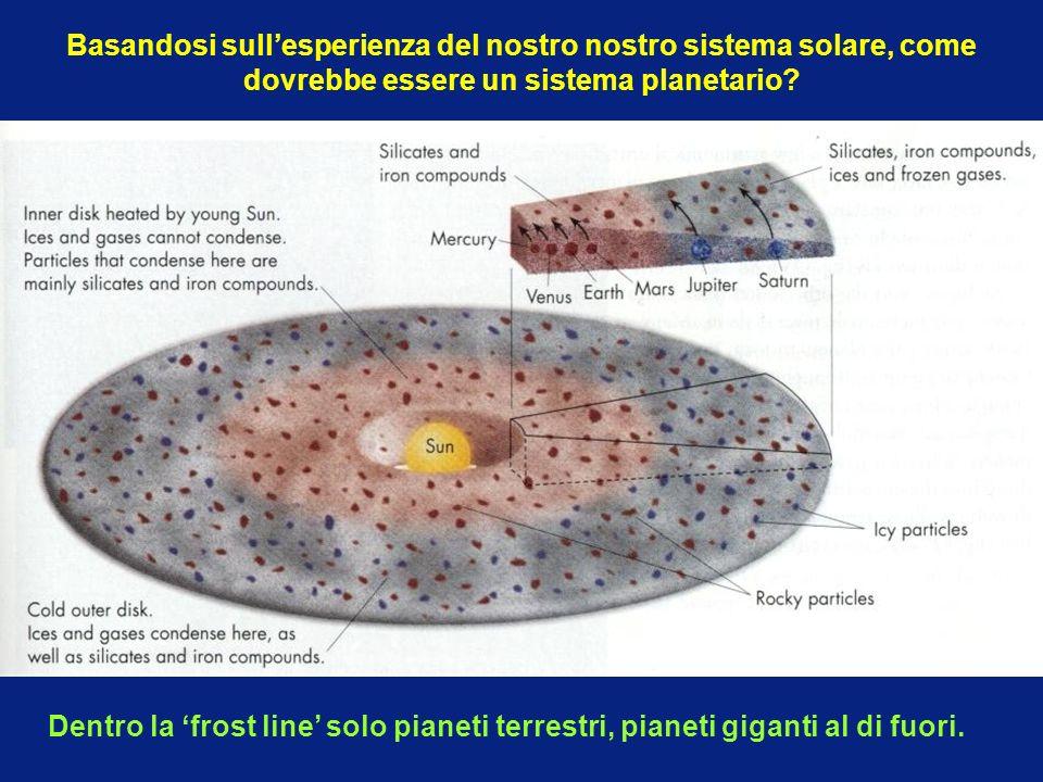 Basandosi sullesperienza del nostro nostro sistema solare, come dovrebbe essere un sistema planetario? Dentro la frost line solo pianeti terrestri, pi