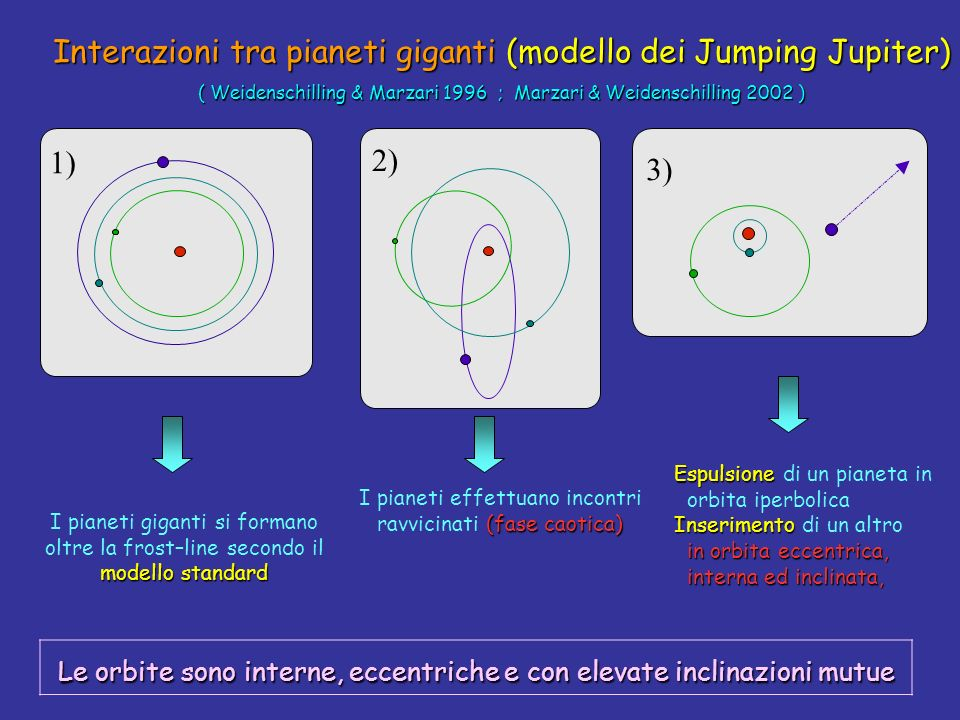 Interazioni tra pianeti giganti(modello dei Jumping Jupiter) Interazioni tra pianeti giganti (modello dei Jumping Jupiter) ( Weidenschilling & Marzari