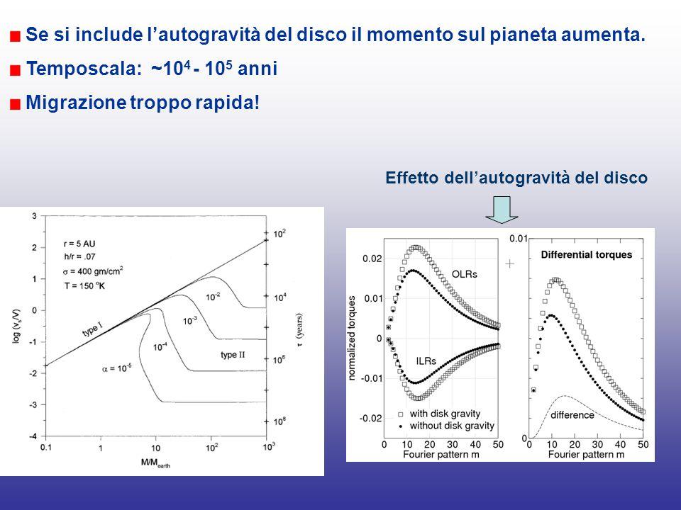 Se si include lautogravità del disco il momento sul pianeta aumenta. Temposcala: ~10 4 - 10 5 anni Migrazione troppo rapida! Effetto dellautogravità d