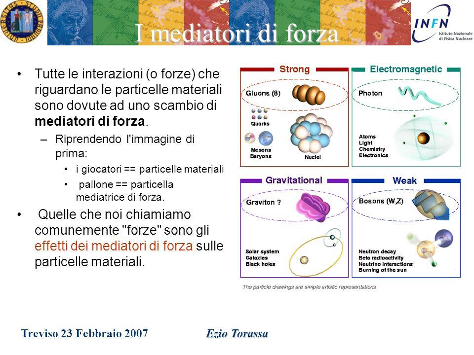 Treviso 23 Febbraio 2007Ezio Torassa Per risalire alla natura delle forze bisogna studiare le interazioni fra particelle materiali Consideriamo la vignetta seguente: – Il giocatore ha afferrato un pallone invisibile e viene spinto indietro dallimpatto.