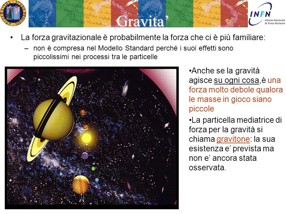 Treviso 23 Febbraio 2007Ezio Torassa I mediatori di forza Tutte le interazioni (o forze) che riguardano le particelle materiali sono dovute ad uno scambio di mediatori di forza.