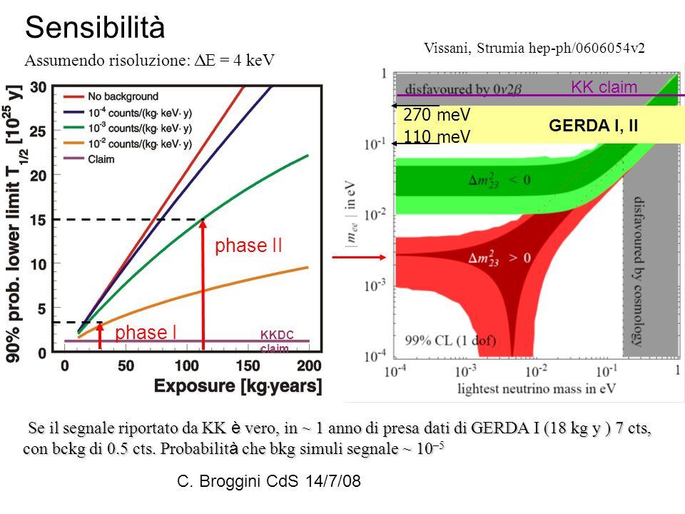 Sensibilità Assumendo risoluzione: E = 4 keV phase II phase I KKDC claim GERDA I, II KK claim Se il segnale riportato da KK è vero, in ~ 1 anno di pre