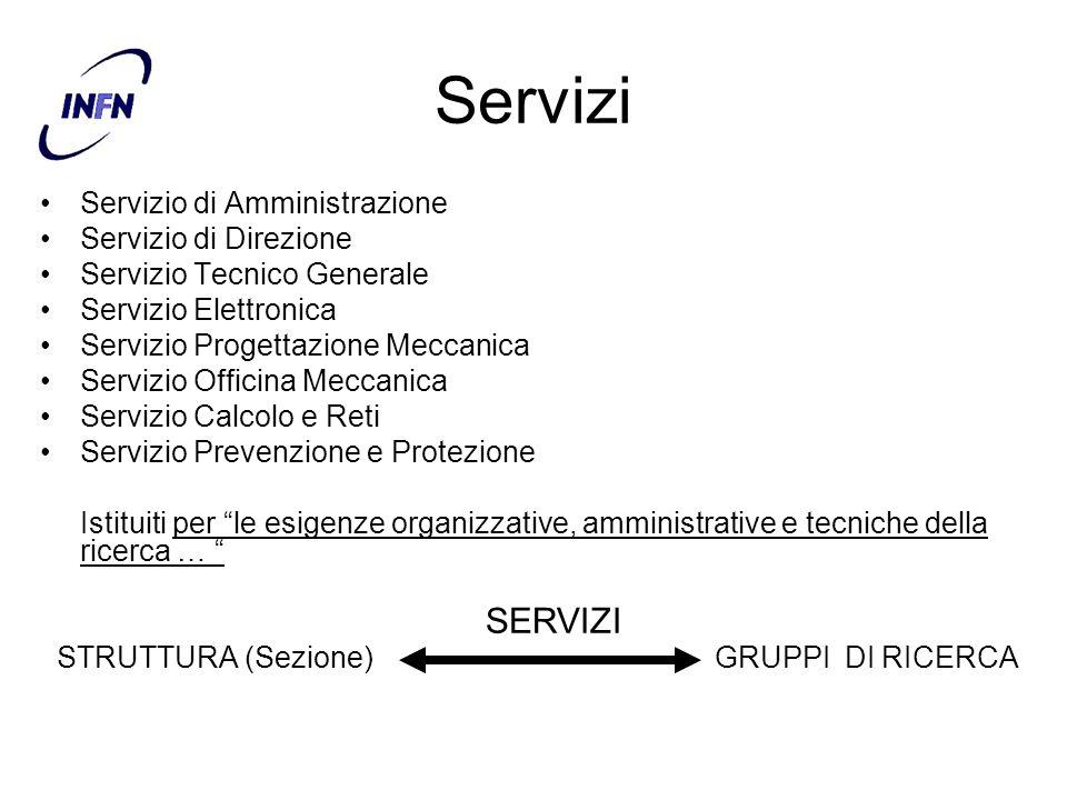 Servizi Servizio di Amministrazione Servizio di Direzione Servizio Tecnico Generale Servizio Elettronica Servizio Progettazione Meccanica Servizio Off
