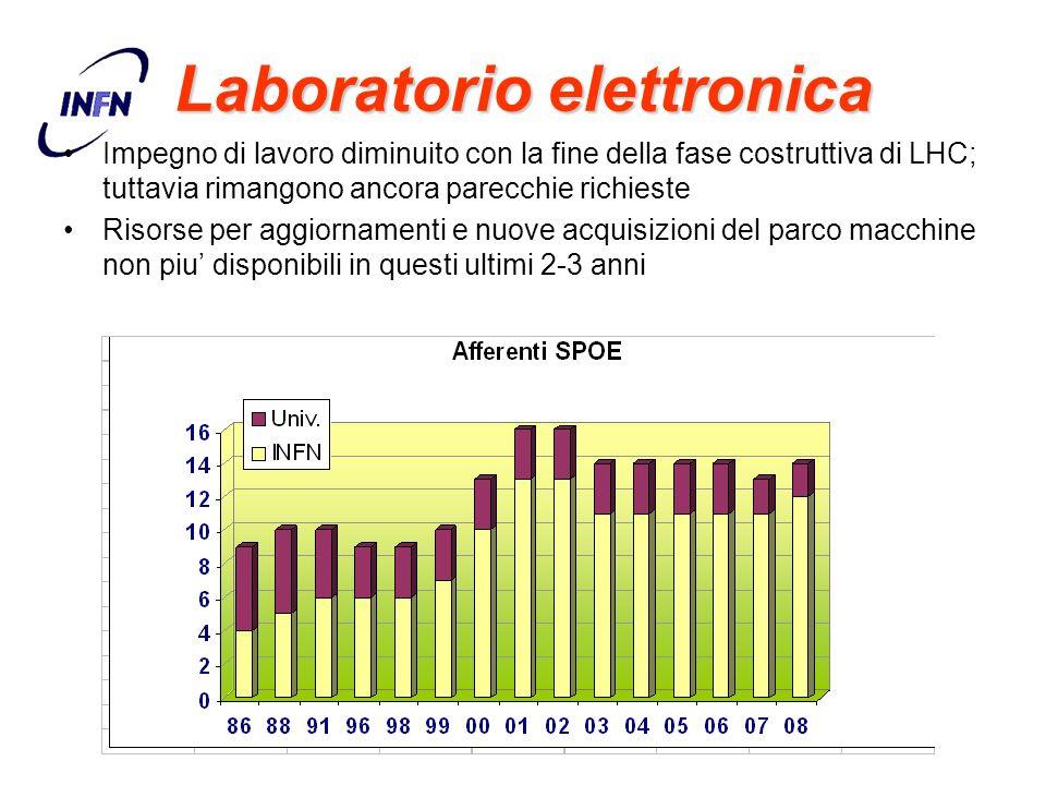 Laboratorio elettronica Impegno di lavoro diminuito con la fine della fase costruttiva di LHC; tuttavia rimangono ancora parecchie richieste Risorse p
