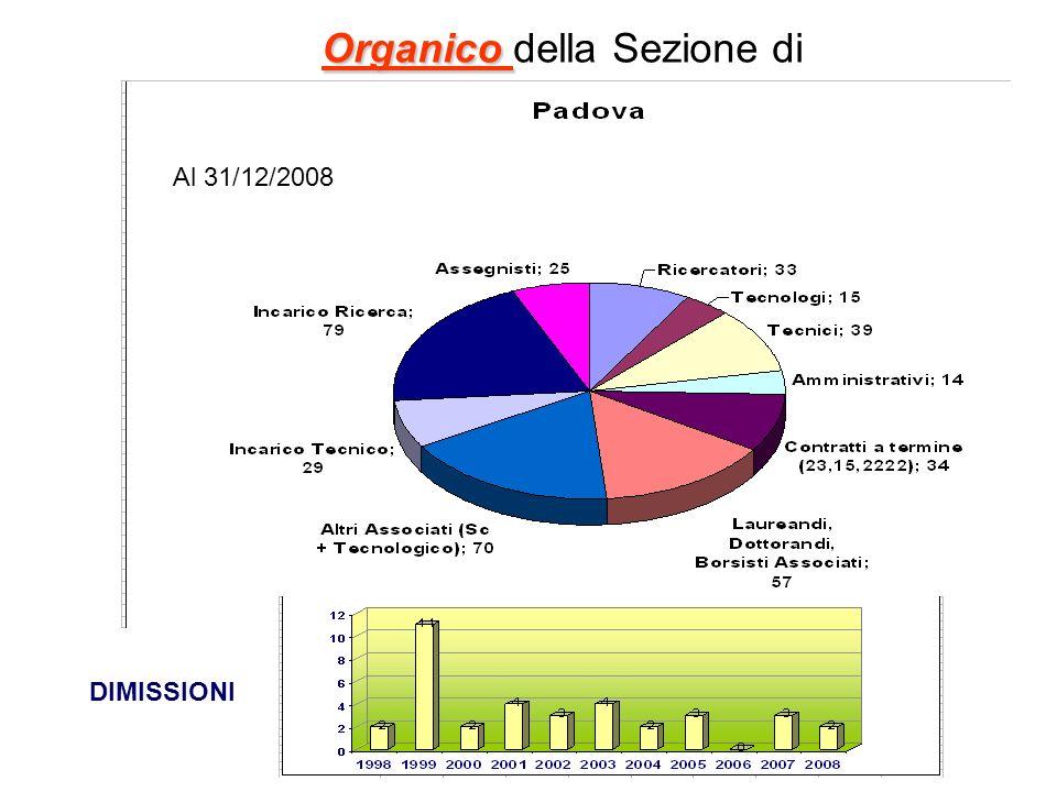 Organico Organico della Sezione di DIMISSIONI Al 31/12/2008
