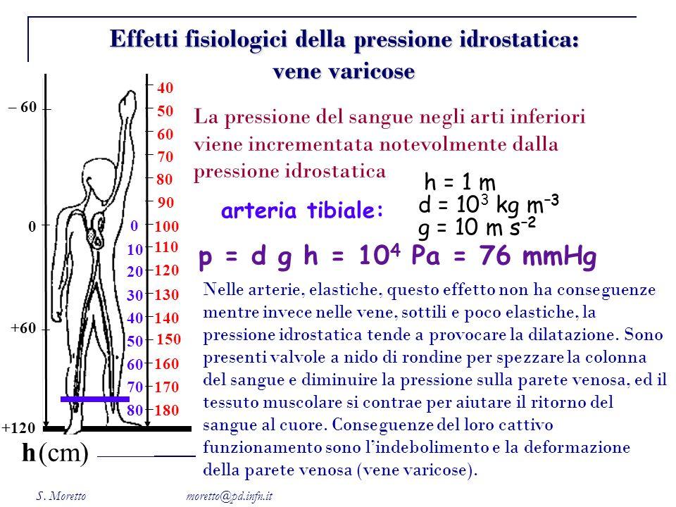 S. Moretto moretto@pd.infn.it 0 170 150 100 110 120 130 140 160 18080 70 60 50 40 10 20 30 0 +120 +60 0 – 60 80 70 50 60 40 90 h(cm) g = 10 m s –2 art