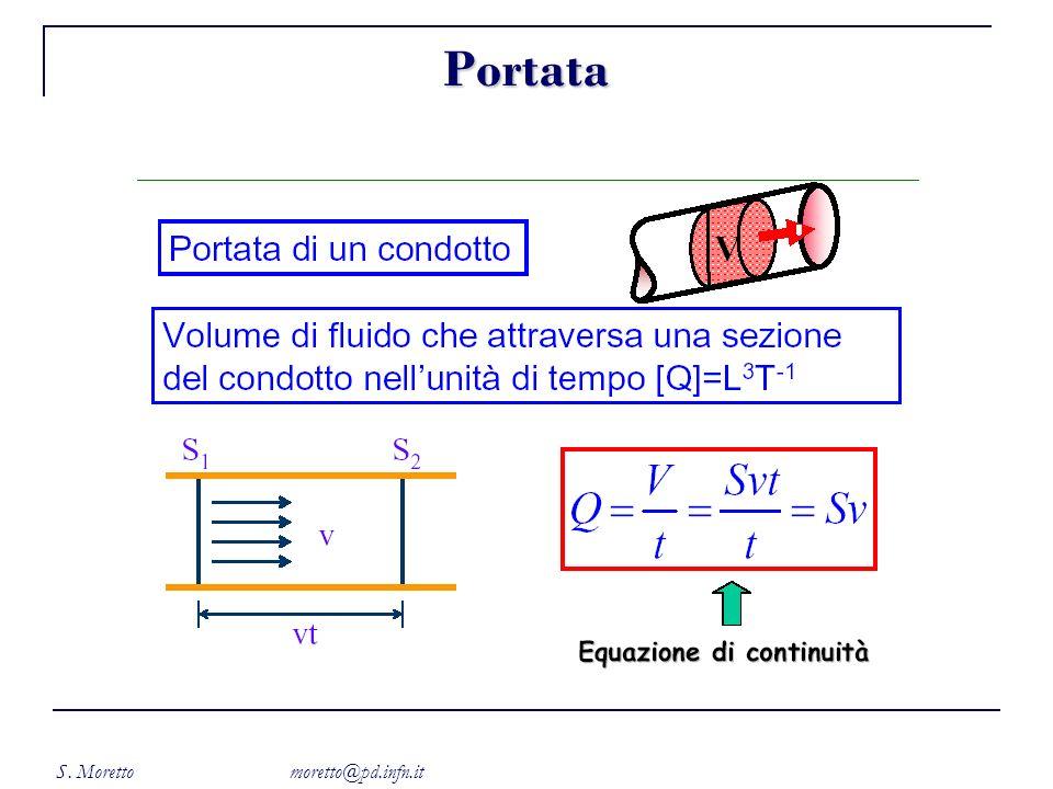 S. Moretto moretto@pd.infn.it Portata