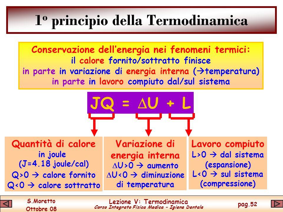 S.Moretto Ottobre 08 Lezione V: Termodinamica Corso Integrato Fisica Medica – Igiene Dentale pag.52 1 o principio della Termodinamica Conservazione dellenergia nei fenomeni termici: il calore fornito/sottratto finisce in parte in variazione di energia interna ( temperatura) in parte in lavoro compiuto dal/sul sistema JQ = U + L Quantità di calore in joule (J=4.18 joule/cal) Q>0 calore fornito Q<0 calore sottratto Variazione di energia interna U>0 aumento U<0 diminuzione di temperatura Lavoro compiuto L>0 dal sistema (espansione) L<0 sul sistema (compressione)