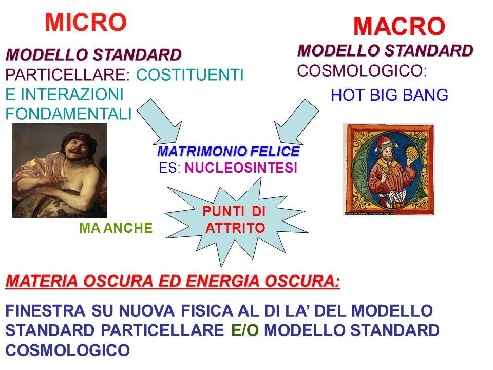 MICRO MACRO MODELLO STANDARD MODELLO STANDARD PARTICELLARE: COSTITUENTI E INTERAZIONI FONDAMENTALI MODELLO STANDARD COSMOLOGICO: HOT BIG BANG MATRIMONIO FELICE ES: NUCLEOSINTESI MA ANCHE PUNTI DI ATTRITO MATERIA OSCURA ED ENERGIA OSCURA: FINESTRA SU NUOVA FISICA AL DI LA DEL MODELLO STANDARD PARTICELLARE E/O MODELLO STANDARD COSMOLOGICO