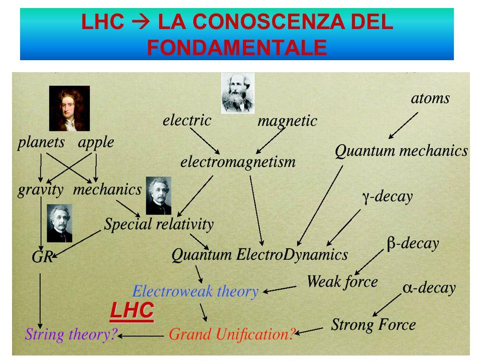 LHC LA CONOSCENZA DEL FONDAMENTALE LHC