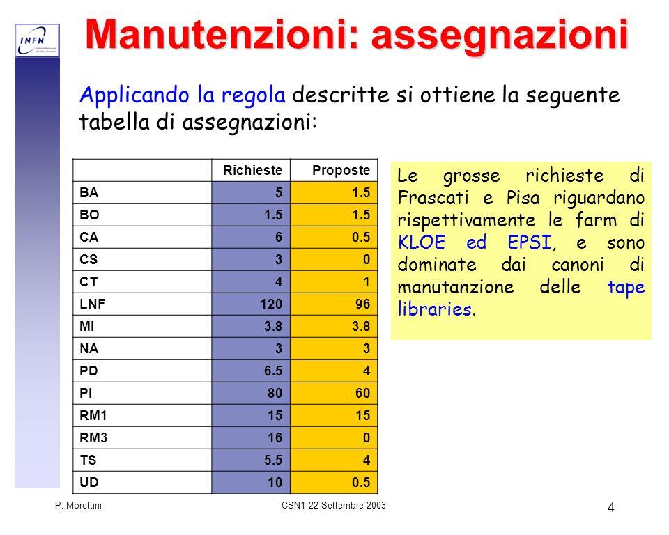 CSN1 22 Settembre 2003 P. Morettini 4 Manutenzioni: assegnazioni Applicando la regola descritte si ottiene la seguente tabella di assegnazioni: Richie