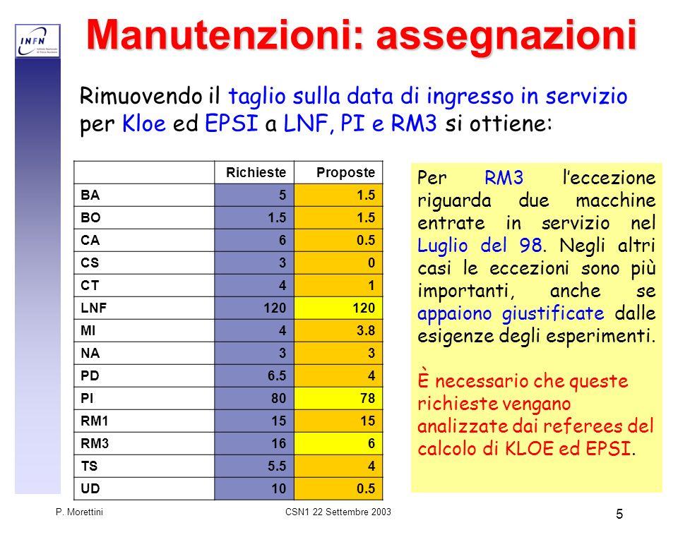 CSN1 22 Settembre 2003 P. Morettini 5 Manutenzioni: assegnazioni Rimuovendo il taglio sulla data di ingresso in servizio per Kloe ed EPSI a LNF, PI e