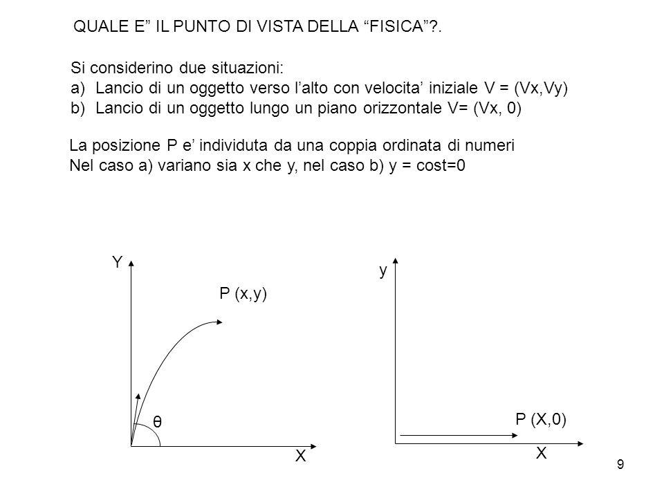 9 Si considerino due situazioni: a)Lancio di un oggetto verso lalto con velocita iniziale V = (Vx,Vy) b)Lancio di un oggetto lungo un piano orizzontal