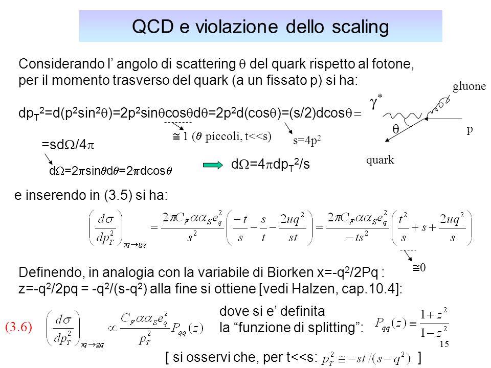 15 QCD e violazione dello scaling Considerando l angolo di scattering del quark rispetto al fotone, per il momento trasverso del quark (a un fissato p