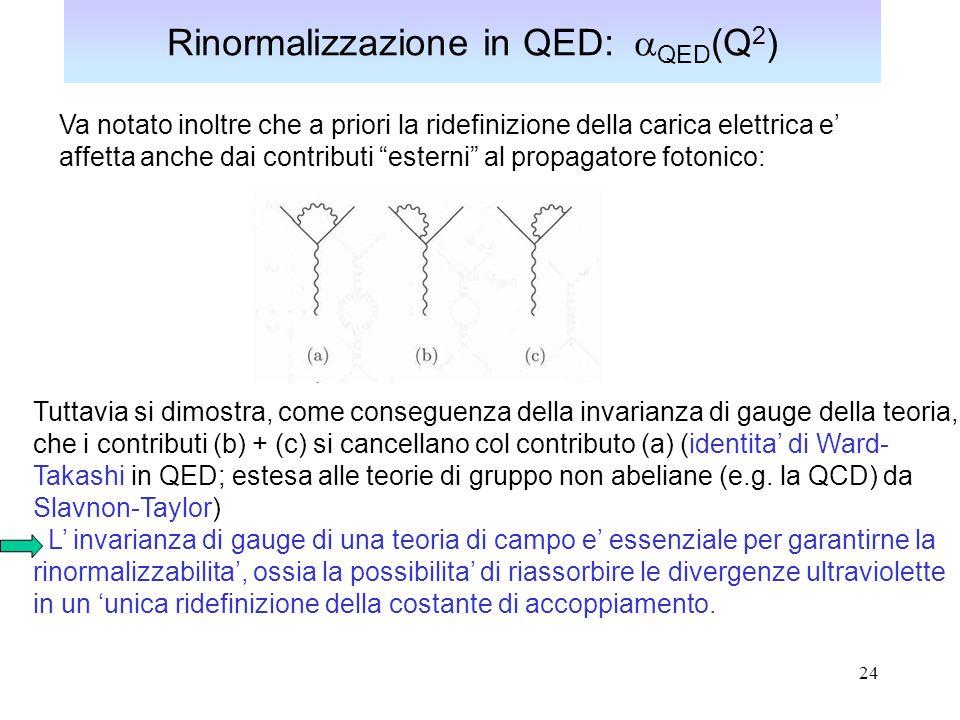 24 Rinormalizzazione in QED: QED (Q 2 ) Va notato inoltre che a priori la ridefinizione della carica elettrica e affetta anche dai contributi esterni