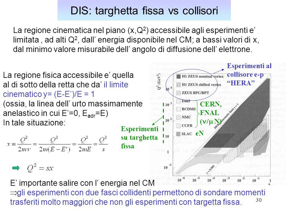 30 DIS: targhetta fissa vs collisori La regione cinematica nel piano (x,Q 2 ) accessibile agli esperimenti e limitata, ad alti Q 2, dall energia dispo