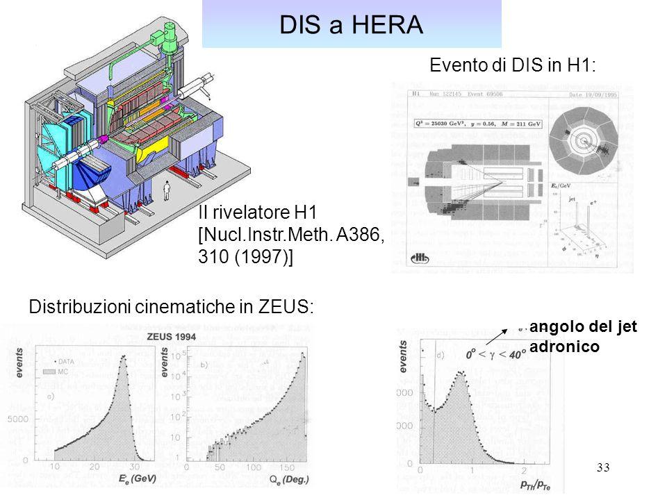 33 Evento di DIS in H1: Il rivelatore H1 [Nucl.Instr.Meth. A386, 310 (1997)] DIS a HERA Distribuzioni cinematiche in ZEUS: angolo del jet adronico