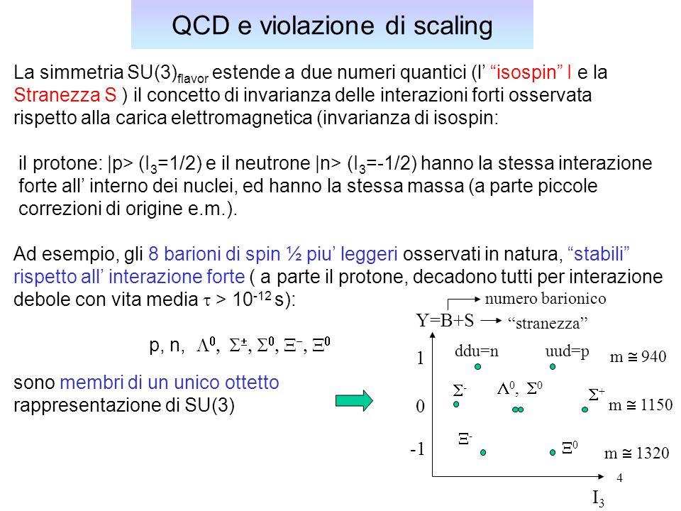 5 QCD e violazione di scaling La simmetria SU(3) flavor e rozzamente rotta, nel senso che membri di uno stesso multipletto hanno masse molto diverse (mentre membri dello stesso multipletto di SU(2), le linee orizzontali ad ipercarica Y = costante nei diagrammi, hanno masse circa uguali); tuttavia lo schema di assegnazione dei numeri quantici funziona molto bene e il modello ha avuto un notevole potere predittivo nello stabilire l esistenza di nuovi stati quantici.