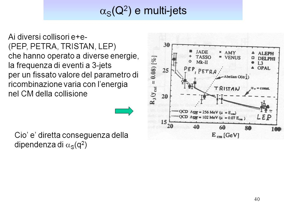 40 S (Q 2 ) e multi-jets Ai diversi collisori e+e- (PEP, PETRA, TRISTAN, LEP) che hanno operato a diverse energie, la frequenza di eventi a 3-jets per