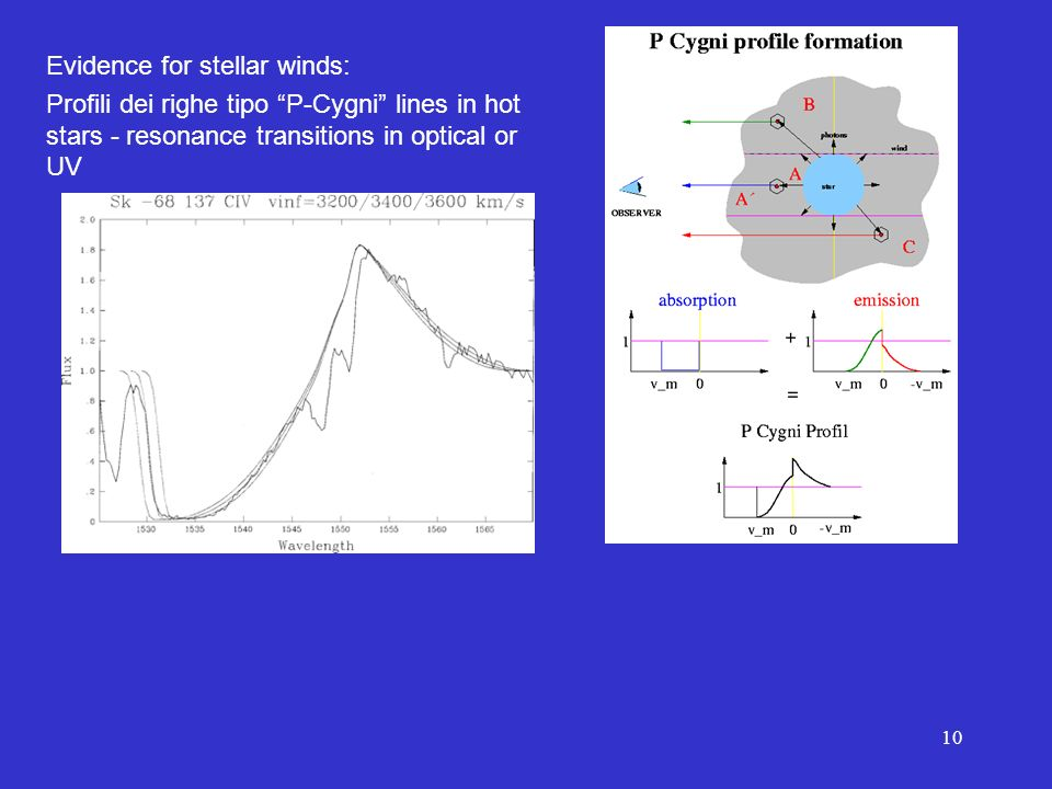 10 Evidence for stellar winds: Profili dei righe tipo P-Cygni lines in hot stars - resonance transitions in optical or UV