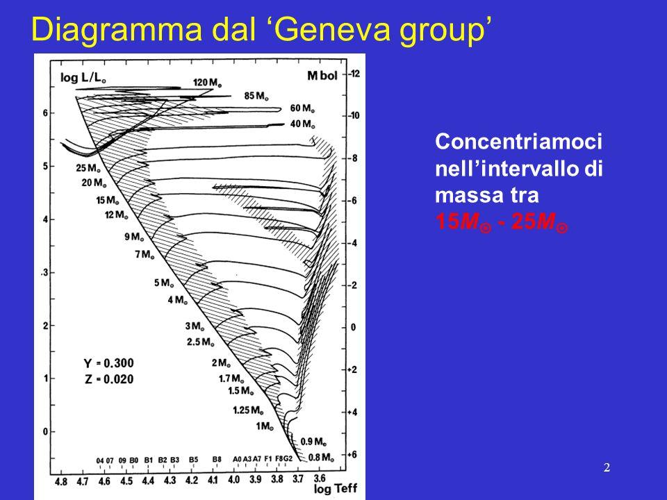 2 Diagramma dal Geneva group Concentriamoci nellintervallo di massa tra 15M - 25M