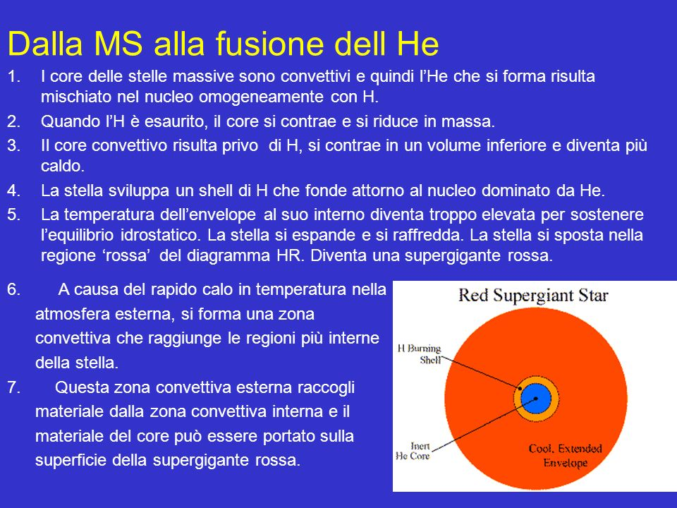 5 Dalla MS alla fusione dell He 1.I core delle stelle massive sono convettivi e quindi lHe che si forma risulta mischiato nel nucleo omogeneamente con