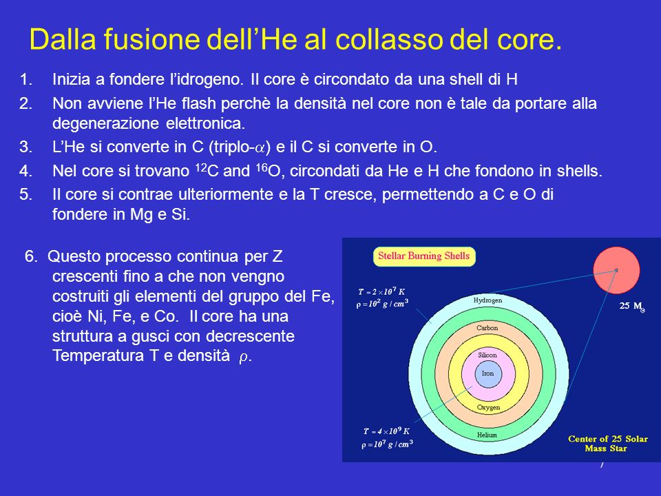 7 Dalla fusione dellHe al collasso del core. 1.Inizia a fondere lidrogeno. Il core è circondato da una shell di H 2.Non avviene lHe flash perchè la de