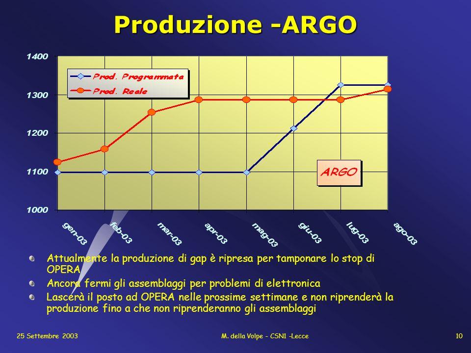 25 Settembre 2003M. della Volpe - CSN1 -Lecce10 Produzione -ARGO Attualmente la produzione di gap è ripresa per tamponare lo stop di OPERA Ancora ferm