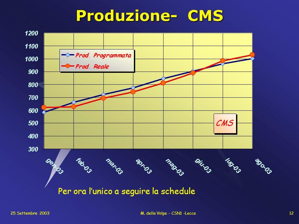 25 Settembre 2003M. della Volpe - CSN1 -Lecce12 Produzione- CMS Per ora lunico a seguire la schedule