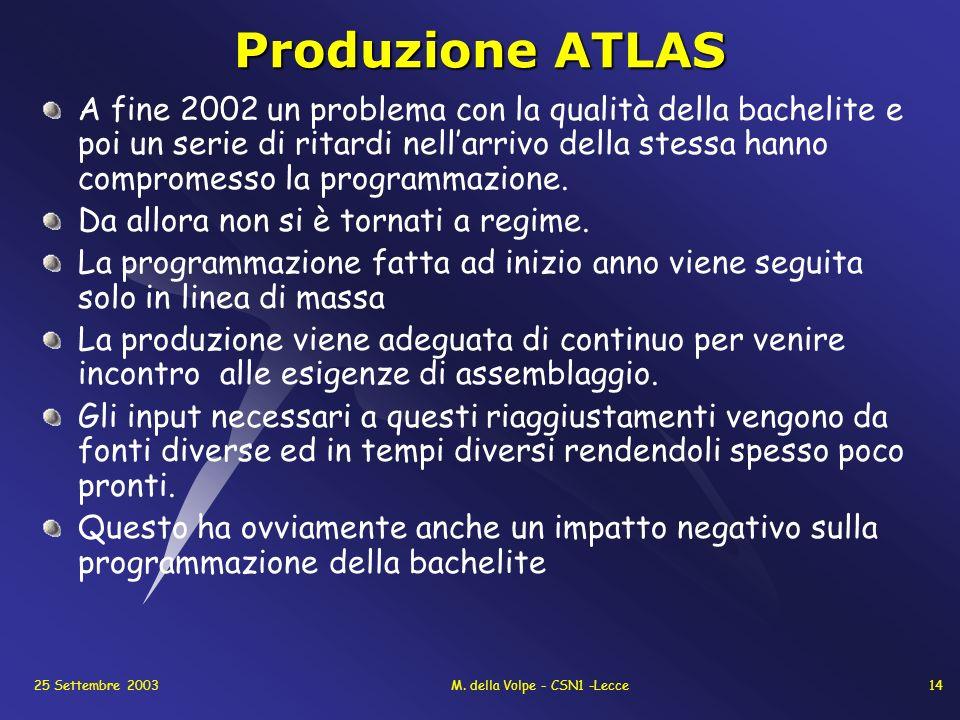 25 Settembre 2003M. della Volpe - CSN1 -Lecce14 Produzione ATLAS A fine 2002 un problema con la qualità della bachelite e poi un serie di ritardi nell