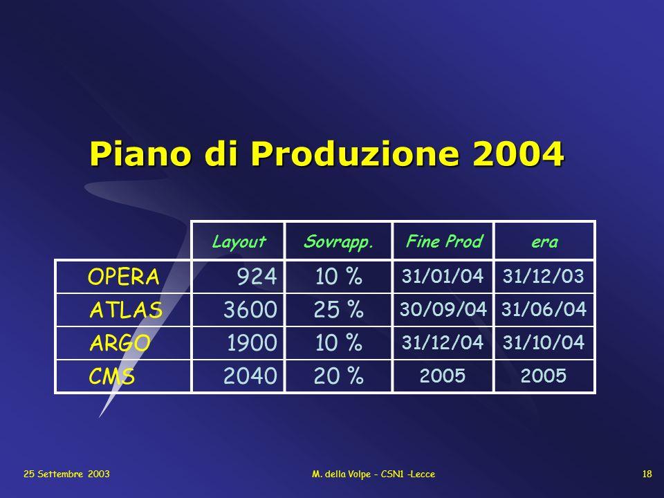 25 Settembre 2003M. della Volpe - CSN1 -Lecce18 Piano di Produzione 2004 LayoutSovrapp.Fine Prodera OPERA92410 % 31/01/0431/12/03 ATLAS360025 % 30/09/